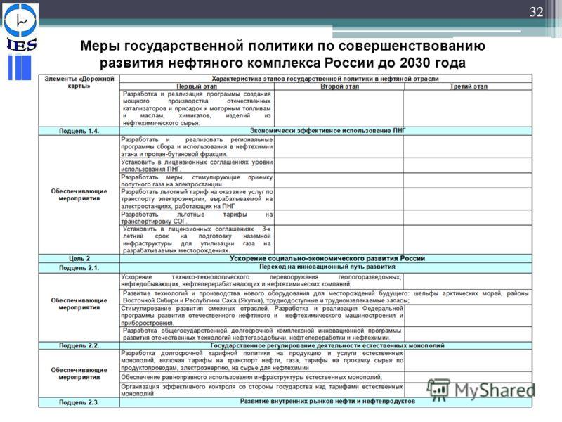 32 Меры государственной политики по совершенствованию развития нефтяного комплекса России до 2030 года