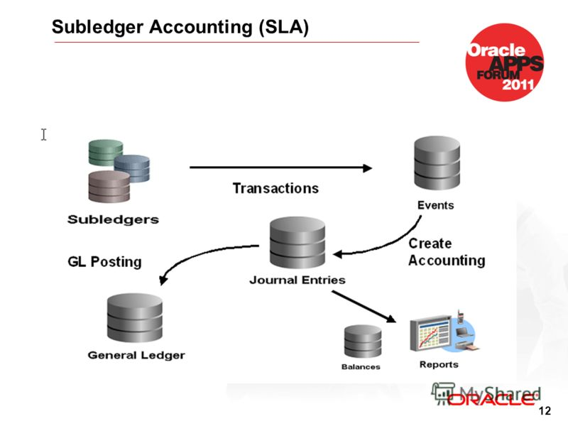 12 Subledger Accounting (SLA)