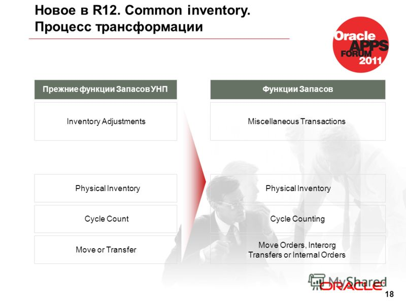 18 Новое в R12. Common inventory. Процесс трансформации Прежние функции Запасов УНПФункции Запасов Inventory AdjustmentsMiscellaneous Transactions Physical Inventory Cycle CountCycle Counting Move or Transfer Move Orders, Interorg Transfers or Intern