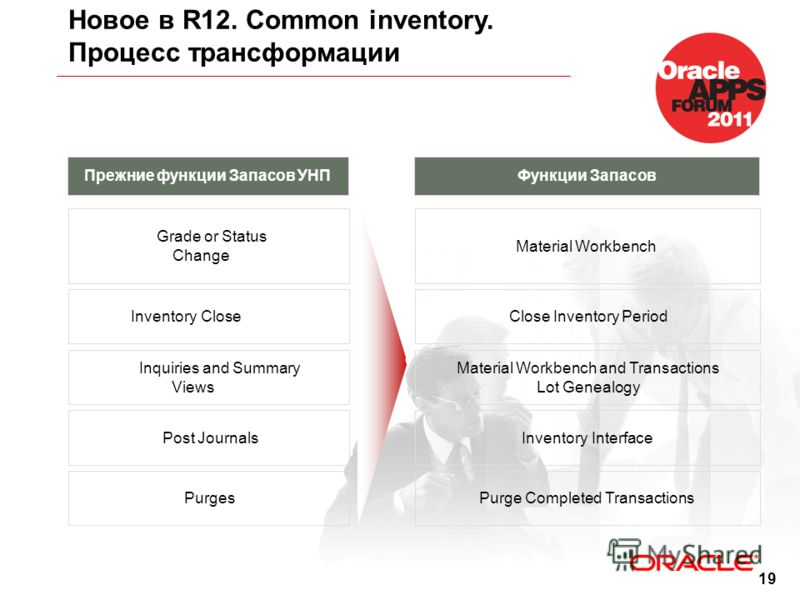 19 Новое в R12. Common inventory. Процесс трансформации Прежние функции Запасов УНПФункции Запасов Grade or Status Change Material Workbench Inventory CloseClose Inventory Period Inquiries and Summary Views Material Workbench and Transactions Lot Gen