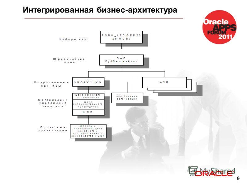 9 Интегрированная бизнес-архитектура