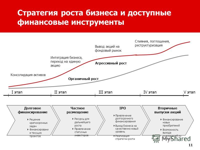 11 Стратегия роста бизнеса и доступные финансовые инструменты Частное размещение Ресурсы для дальнейшего роста Привлечение статусных инвесторов I этапII этапIII этапV этапIV этап IPO Привлечение долгосрочного финансирования Выход бизнеса на качествен