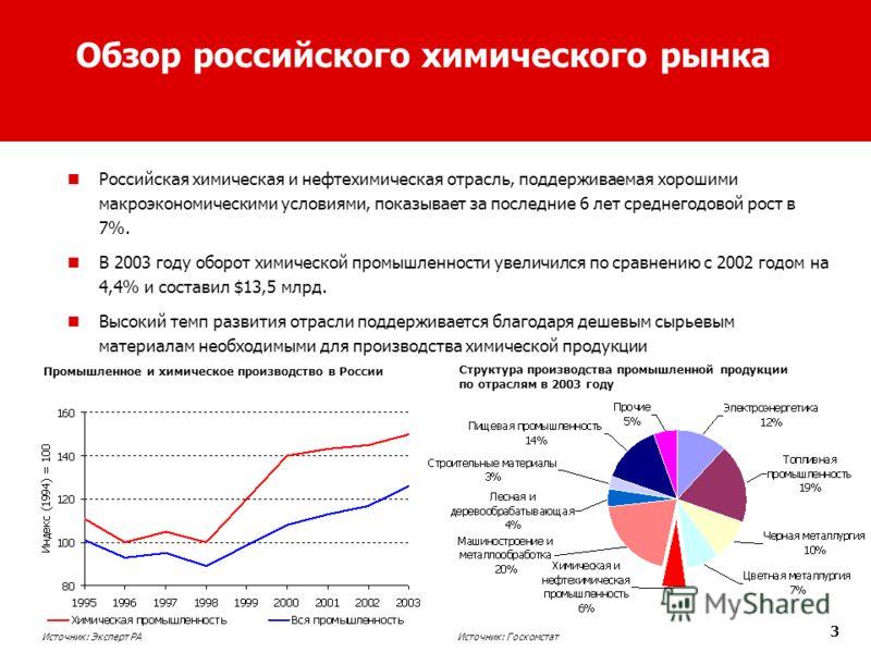 3 Обзор российского химического рынка Российская химическая и нефтехимическая отрасль, поддерживаемая хорошими макроэкономическими условиями, показывает за последние 6 лет среднегодовой рост в 7%. В 2003 году оборот химической промышленности увеличил