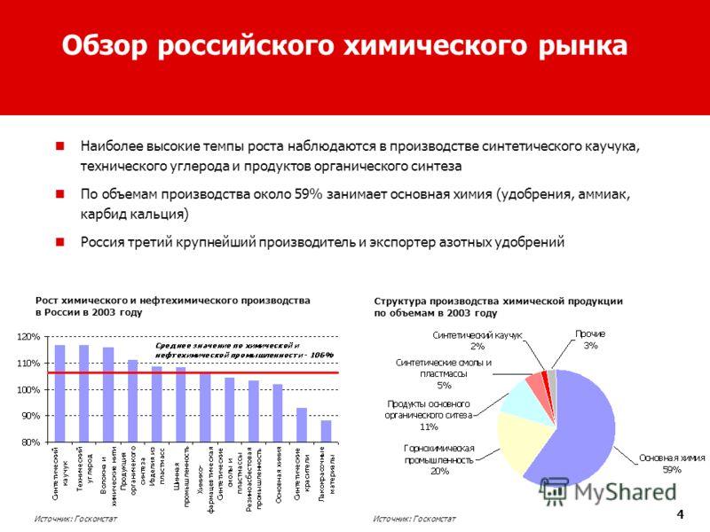 4 Обзор российского химического рынка Наиболее высокие темпы роста наблюдаются в производстве синтетического каучука, технического углерода и продуктов органического синтеза По объемам производства около 59% занимает основная химия (удобрения, аммиак