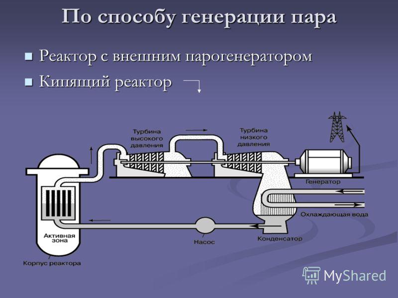 По способу генерации пара Реактор с внешним парогенератором Реактор с внешним парогенератором Кипящий реактор Кипящий реактор