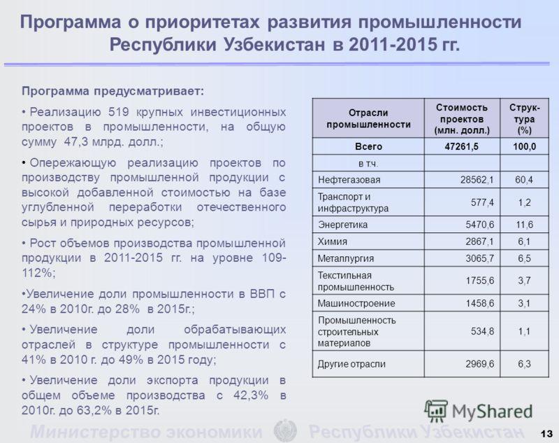 Программа о приоритетах развития промышленности Республики Узбекистан в 2011-2015 гг. Отрасли промышленности Стоимость проектов (млн. долл.) Струк- тура (%) Всего47261,5100,0 в т.ч. Нефтегазовая28562,160,4 Транспорт и инфраструктура 577,41,2 Энергети