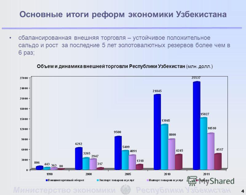4 Основные итоги реформ экономики Узбекистана сбалансированная внешняя торговля – устойчивое положительное сальдо и рост за последние 5 лет золотовалютных резервов более чем в 6 раз; Объем и динамика внешней торговли Республики Узбекистан (млн. долл.
