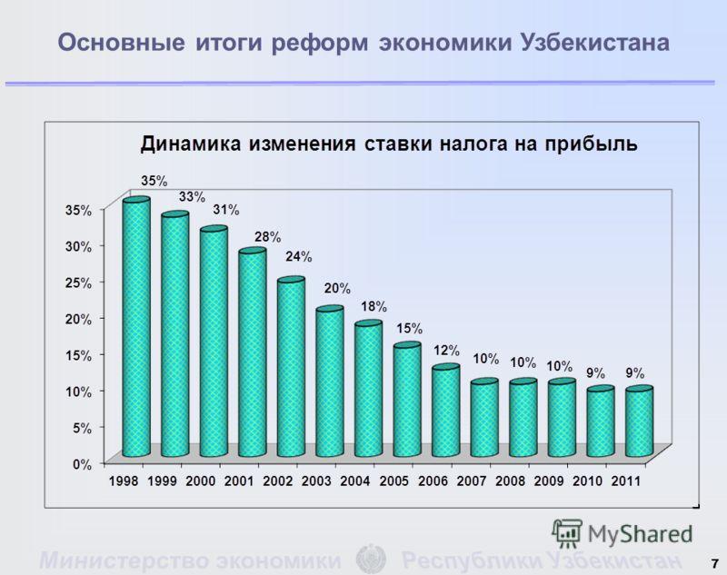 7 Основные итоги реформ экономики Узбекистана