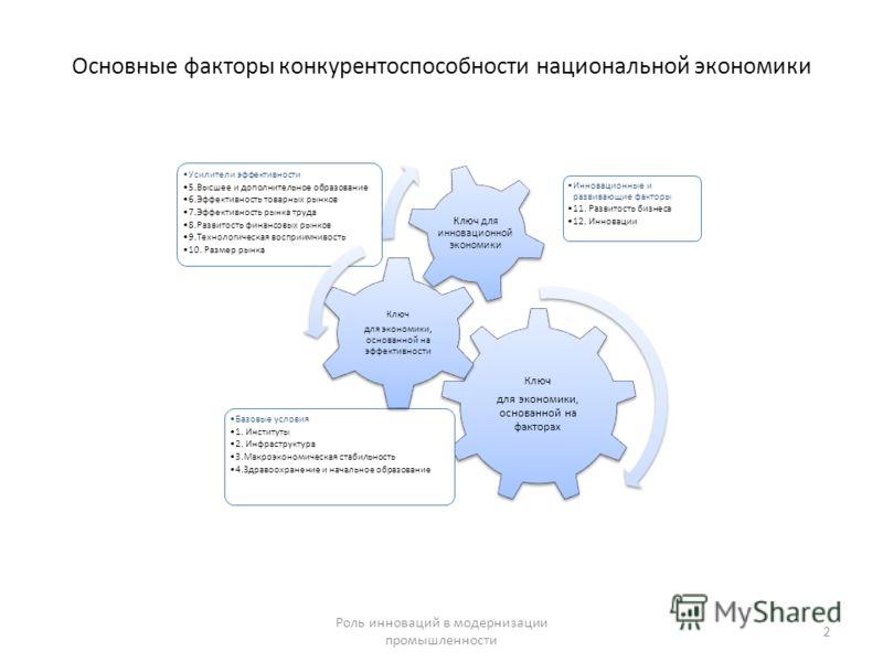 Основные факторы конкурентоспособности национальной экономики 2 Роль инноваций в модернизации промышленности Ключ для экономики, основанной на факторах Базовые условия 1. Институты 2. Инфраструктура 3.Макроэкономическая стабильность 4.Здравоохранение