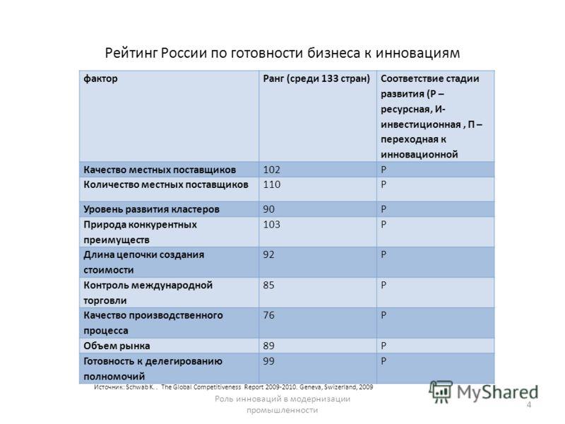 Рейтинг России по готовности бизнеса к инновациям факторРанг (среди 133 стран) Соответствие стадии развития (Р – ресурсная, И- инвестиционная, П – переходная к инновационной Качество местных поставщиков102Р Количество местных поставщиков110Р Уровень