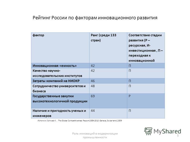 Рейтинг России по факторам инновационного развития фактор Ранг (среди 133 стран) Соответствие стадии развития (Р – ресурсная, И- инвестиционная, П – переходная к инновационной Инновационная «емкость»42П Качество научно- исследовательских институтов 4