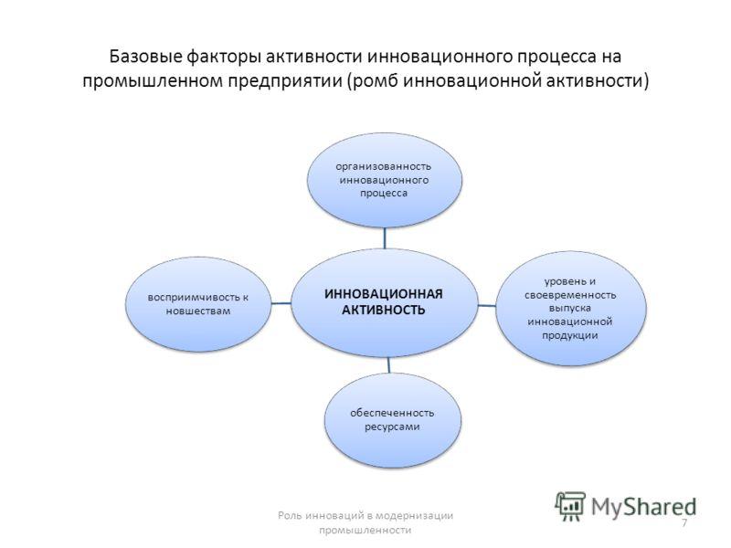 Базовые факторы активности инновационного процесса на промышленном предприятии (ромб инновационной активности) ИННОВАЦИОННАЯ АКТИВНОСТЬ организованность инновационного процесса уровень и своевременность выпуска инновационной продукции обеспеченность