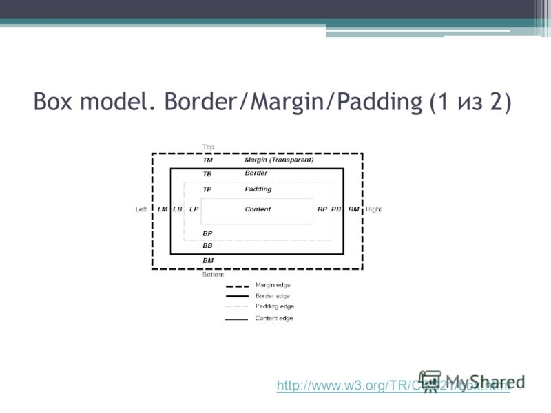 Box model. Border/Margin/Padding (1 из 2) http://www.w3.org/TR/CSS21/box.html
