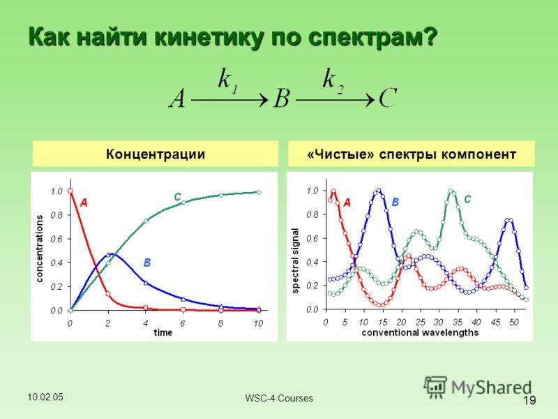 10.02.05 19 WSC-4 Courses Как найти кинетику по спектрам? Концентрации«Чистые» спектры компонент