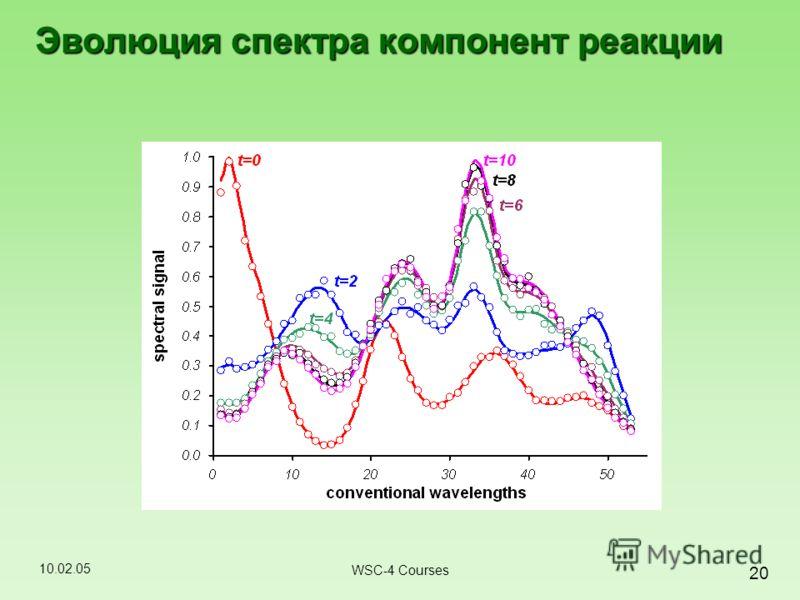 10.02.05 20 WSC-4 Courses Эволюция спектра компонент реакции
