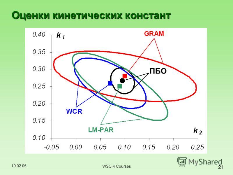 10.02.05 21 WSC-4 Courses Оценки кинетических констант ПБО