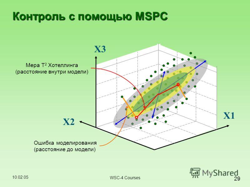 10.02.05 29 WSC-4 Courses Контроль с помощью MSPC Ошибка моделирования (расстояние до модели) Мера Т 2 Хотеллинга (расстояние внутри модели) X2 X1X1 X3X3