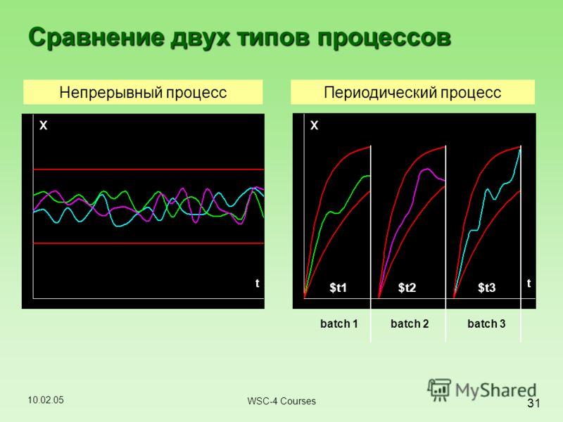 10.02.05 31 WSC-4 Courses Сравнение двух типов процессов Непрерывный процессПериодический процесс batch 1batch 2batch 3 $t1$t2$t3