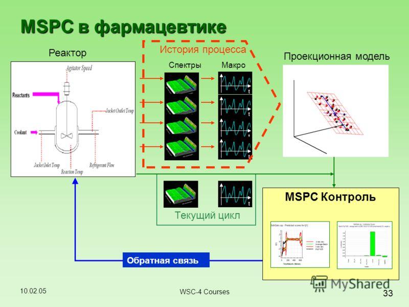 10.02.05 33 WSC-4 Courses MSPC в фармацевтике Реактор Спектры Обратная связь t t t t Макро История процесса MSPC Контроль Текущий цикл t Проекционная модель