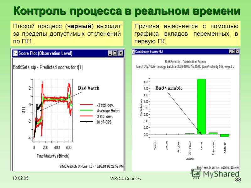 10.02.05 38 WSC-4 Courses Контроль процесса в реальном времени Bad batch черный Плохой процесс (черный) выходит за пределы допустимых отклонений по ГК1. Причина выясняется с помощью графика вкладов переменных в первую ГК. Bad variable