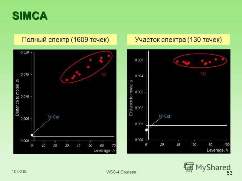 10.02.05 53 WSC-4 Courses SIMCA Полный спектр (1609 точек)Участок спектра (130 точек)