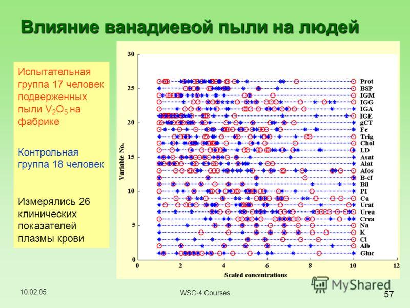 10.02.05 57 WSC-4 Courses Влияние ванадиевой пыли на людей Испытательная группа 17 человек подверженных пыли V 2 O 5 на фабрике Контрольная группа 18 человек Измерялись 26 клинических показателей плазмы крови