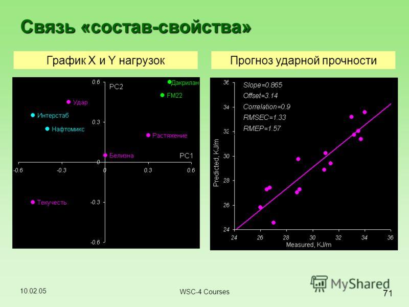 10.02.05 71 WSC-4 Courses Связь «состав-свойства» График X и Y нагрузокПрогноз ударной прочности