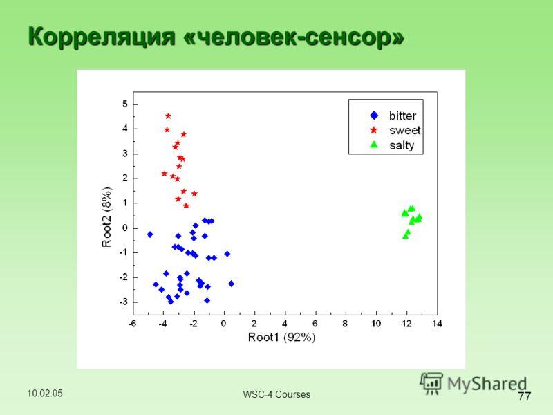 10.02.05 77 WSC-4 Courses Корреляция «человек-сенсор»