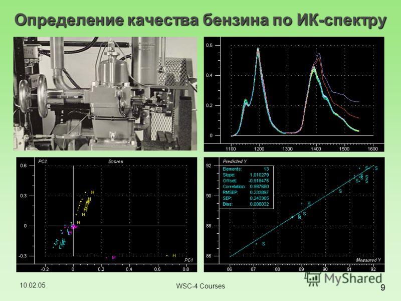 10.02.05 9 WSC-4 Courses Определение качества бензина по ИК-спектру