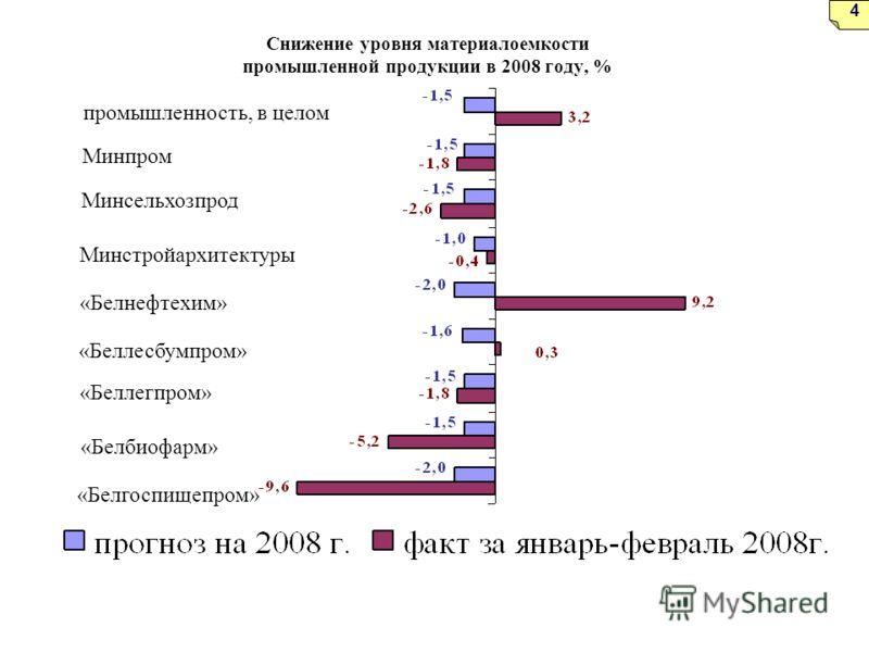 промышленность, в целом Минпром Минсельхозпрод Минстройархитектуры «Белнефтехим» «Беллесбумпром» «Беллегпром» «Белбиофарм» «Белгоспищепром» 4 Снижение уровня материалоемкости промышленной продукции в 2008 году, %