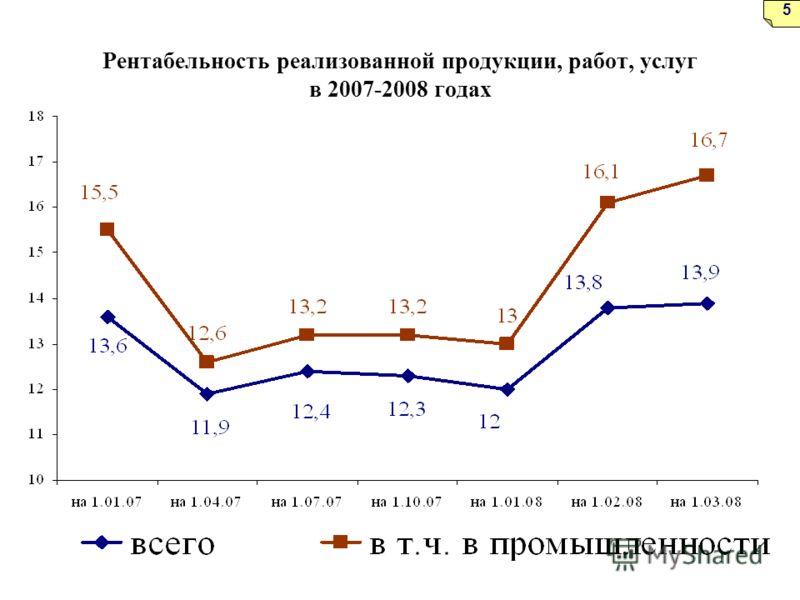 Рентабельность реализованной продукции, работ, услуг в 2007-2008 годах 5