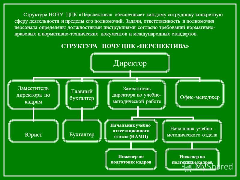 Структура НОЧУ ЦПК «Перспектива» обеспечивает каждому сотруднику конкретную сферу деятельности и пределы его полномочий. Задачи, ответственность и полномочия персонала определены должностными инструкциями согласно требований нормативно- правовых и но
