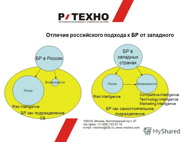 БР как самостоятельное подразделение БР как подразделение СБ Отличие российского подхода к БР от западного БР в России БР в западных странах Риски Возможности РискиВозможности Risk Intelligence Competitive Intelligence Technology Intelligence Marketi