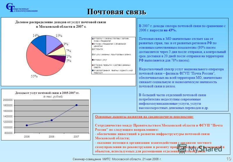 Семинар-совещание МИТС Московской области, 21 мая 2008 г. 10 Почтовая связь В 2007 г. доходы сектора почтовой связи по сравнению с 2006 г. выросли на 43%. Почтовая связь в МО значительно отстает как от развитых стран, так и от развитых регионов РФ по
