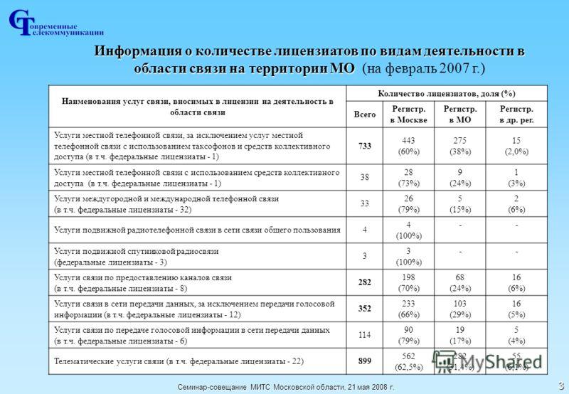 Семинар-совещание МИТС Московской области, 21 мая 2008 г. 3 Информация о количестве лицензиатов по видам деятельности в области связи на территории МО Информация о количестве лицензиатов по видам деятельности в области связи на территории МО (на февр