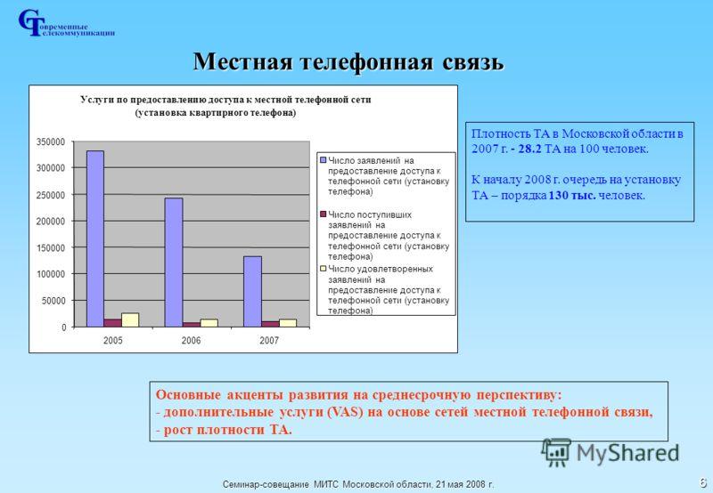 Семинар-совещание МИТС Московской области, 21 мая 2008 г. 6 Местная телефонная связь Плотность ТА в Московской области в 2007 г. - 28.2 ТА на 100 человек. К началу 2008 г. очередь на установку ТА – порядка 130 тыс. человек. Основные акценты развития