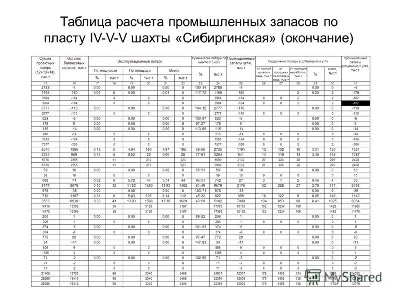 Таблица расчета промышленных запасов по пласту IV-V-V шахты «Сибиргинская» (окончание)