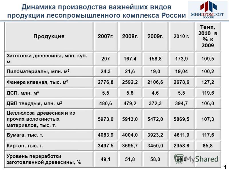Динамика производства важнейших видов продукции лесопромышленного комплекса России Продукция2007г.2008г.2009г. 2010 г. Темп, 2010 в % к 2009 207167,4158,8173,9109,5 24,321,619,019,04100,2 2776,82592,22106,62678,6127,2 5,55,84,65,5119,6 480,6479,2372,