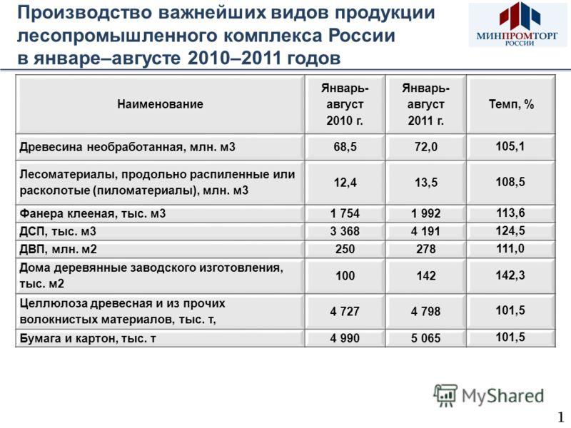 Производство важнейших видов продукции лесопромышленного комплекса России в январе–августе 2010–2011 годов 1 Наименование Январь- август 2010 г. Январь- август 2011 г. Темп, % Древесина необработанная, млн. м368,572,0 105,1 Лесоматериалы, продольно р