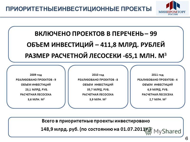 ПРИОРИТЕТНЫЕИНВЕСТИЦИОННЫЕ ПРОЕКТЫ ВКЛЮЧЕНО ПРОЕКТОВ В ПЕРЕЧЕНЬ – 99 ОБЪЕМ ИНВЕСТИЦИЙ – 411,8 МЛРД. РУБЛЕЙ РАЗМЕР РАСЧЕТНОЙ ЛЕСОСЕКИ -65,1 МЛН. М 3 2010 год РЕАЛИЗОВАНО ПРОЕКТОВ - 8 ОБЪЕМ ИНВЕСТИЦИЙ 35,7 МЛРД. РУБ. РАСЧЕТНАЯ ЛЕСОСЕКА 3,9 МЛН. М 3 200