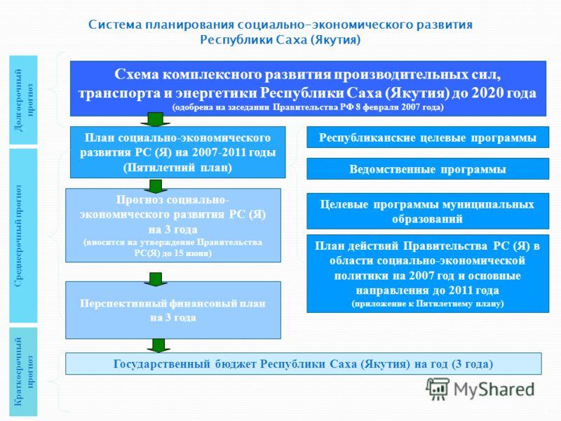 Система планирования социально-экономического развития Республики Саха (Якутия) Схема комплексного развития производительных сил, транспорта и энергетики Республики Саха (Якутия) до 2020 года (одобрена на заседании Правительства РФ 8 февраля 2007 год