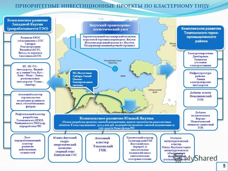 Комплексное развитие Западной Якутии (разрабатывается ТЭО) Комплексное развитие Западной Якутии (разрабатывается ТЭО) Развитие ЕНЭС (объединение с ОЭС Сибири) Реконструкция Вилюйской ГЭС, Ввод 4-го агрегата Светлинской ГЭС НС «ВС-ТО» Автодорога «Вилю