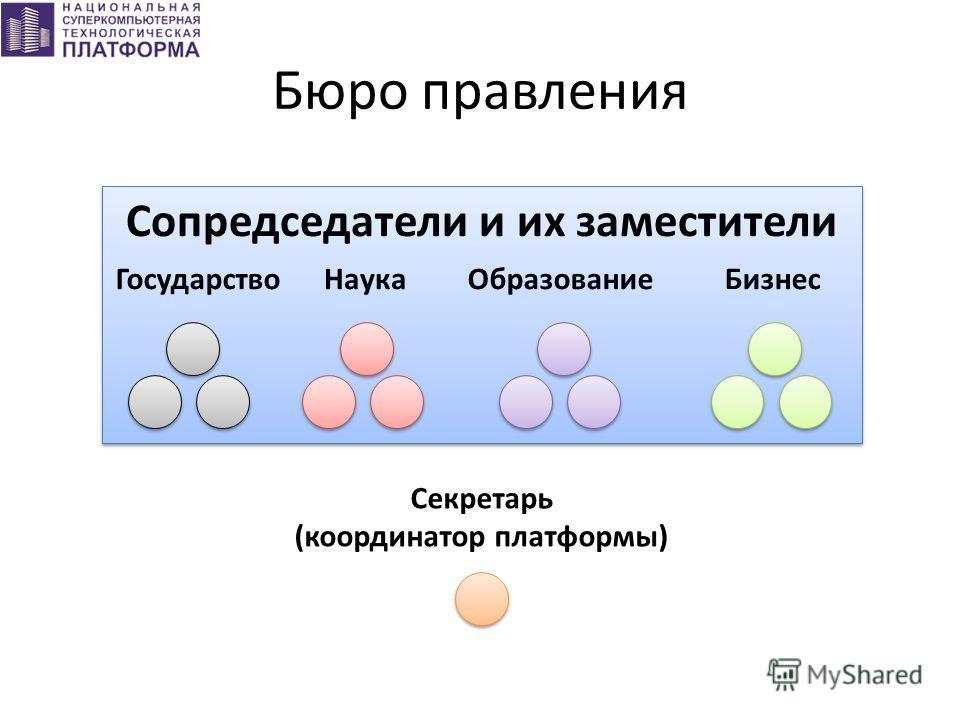 Сопредседатели и их заместители ГосударствоНаукаОбразованиеБизнес Бюро правления Секретарь (координатор платформы)