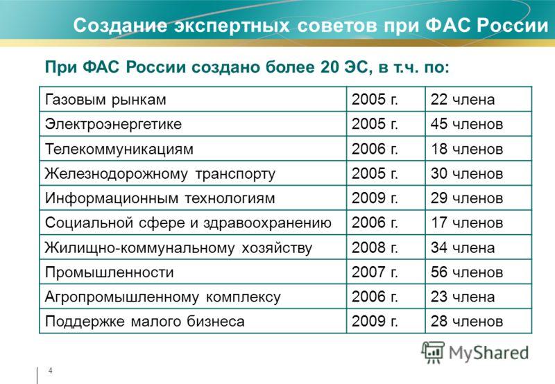 4 Создание экспертных советов при ФАС России При ФАС России создано более 20 ЭС, в т.ч. по: Газовым рынкам2005 г.22 члена Электроэнергетике2005 г.45 членов Телекоммуникациям2006 г.18 членов Железнодорожному транспорту2005 г.30 членов Информационным т