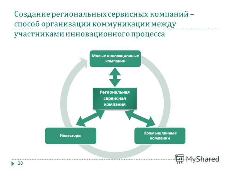 Создание региональных сервисных компаний – способ организации коммуникации между участниками инновационного процесса 20 Малые инновационные компании Промышленные компании Инвесторы Региональная сервисная компания