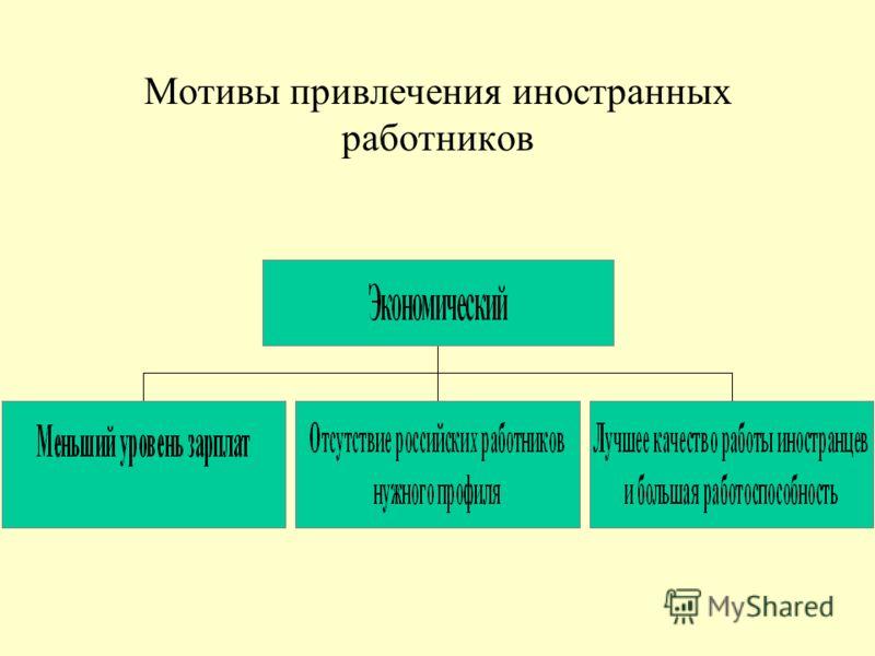 Использованы материалы двух фокус-групп с работодателями, проведенных ЦМИ в 2009 году, – в Москве и Сочи; ряда глубоких интервью с работодателями – в Москве, Санкт-Петербурге, Сочи.