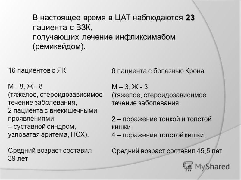 16 пациентов с ЯК М - 8, Ж - 8 (тяжелое, стероидозависимое течение заболевания, 2 пациента с внекишечными проявлениями – суставной синдром, узловатая эритема, ПСХ). Средний возраст составил 39 лет 6 пациента с болезнью Крона М – 3, Ж - 3 (тяжелое, ст