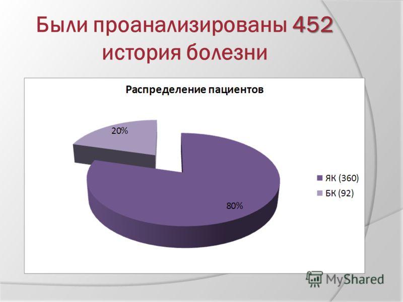 452 Были проанализированы 452 история болезни