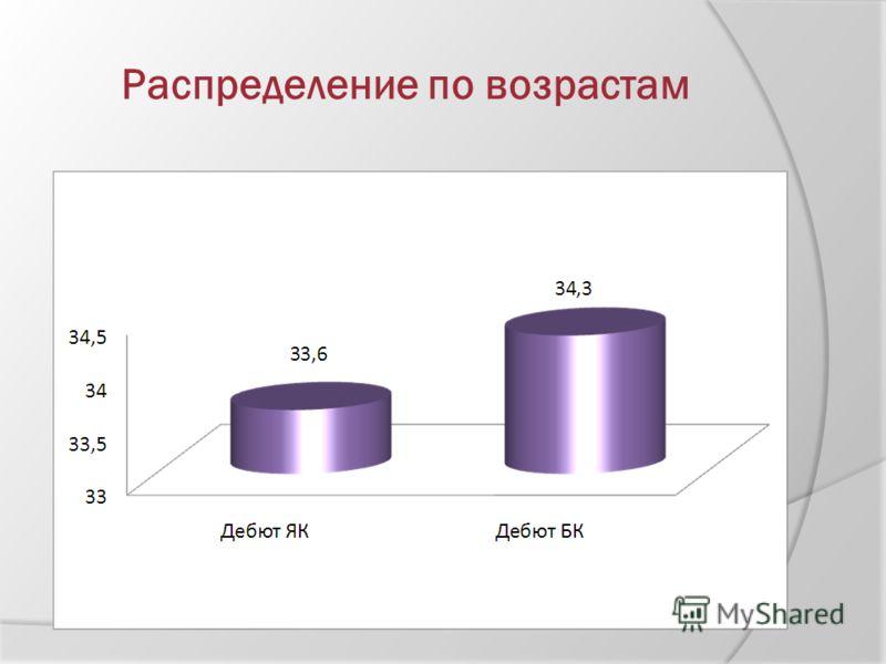 Распределение по возрастам
