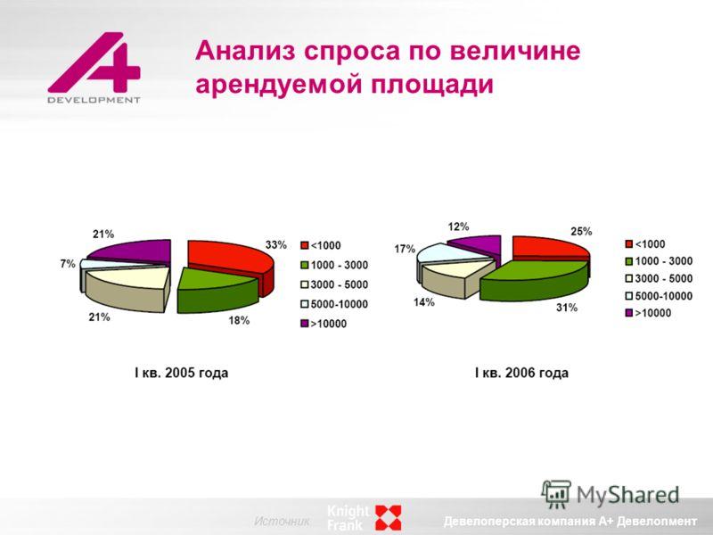 Девелоперская компания А+ Девелопмент Анализ спроса по величине арендуемой площади Источник